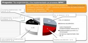 Análisis encuesta implantación BPM