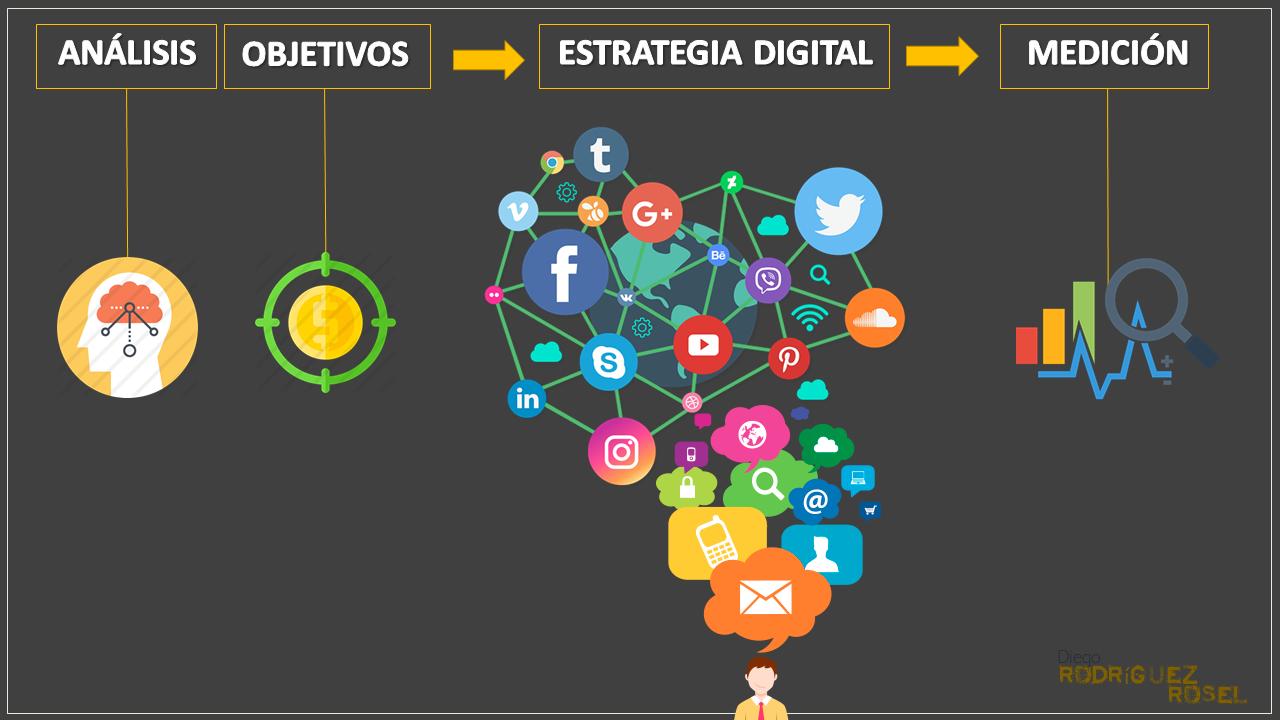 proceso de negocio estrategia digital